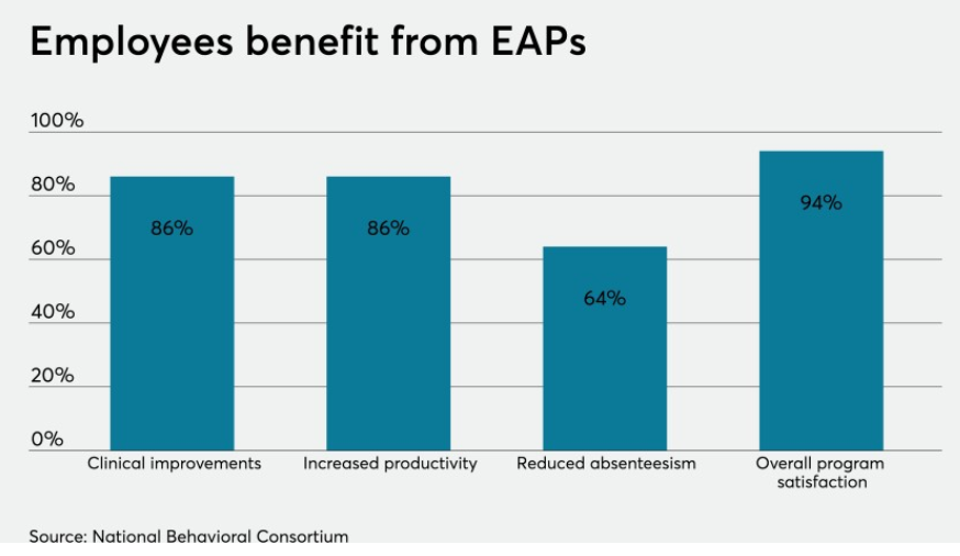 EAPs have never been more important to employees